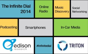 "MUST-READ: ""The Infinite Dial 2014″"